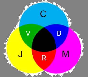 Mélange soustractif -code CMJN